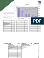Problem Analysis Using Pareto Chart