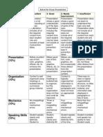 rubric for cdc presentation