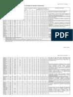 Aluminio Tabela de des
