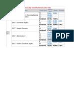bchs mathematics eoct data
