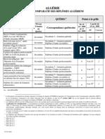 Tableau Comparatif Des Diplomes Algerien
