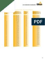 Conversion de Grados API a Densidad Relativa