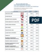 Elecciones Municipales 2006-2010