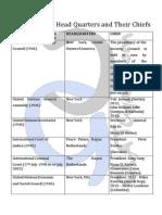 International Organisations - CLATGyan