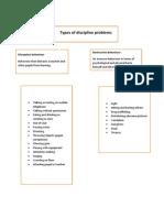 Edu Go Types of Discipline Problems