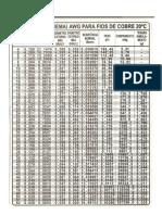 Tabela da ABNT de fios esmaltados padrão AWG.