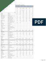 Euromonitor - GLOBAL Men's Grooming Sales by Market - PREMIUM