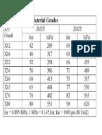 API Material Grade