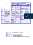 DIFFUSE CONNECTIVE TISSUE DISEASES-chart
