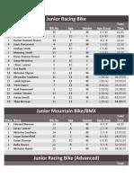 Aon Triathlon Results
