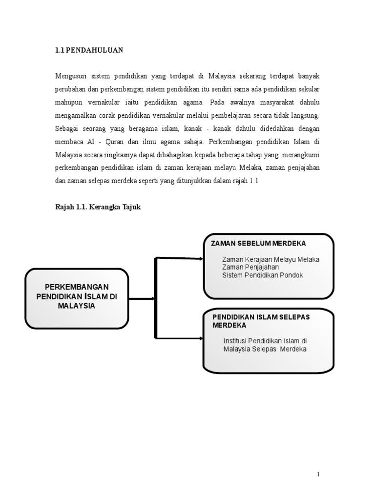Sejarah Pendidikan Islam Di Malaysia