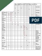 Pulse Indications Summary Chart