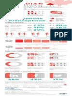 Canadian Social Media Statistics Infographic