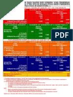 Membership Fees 2009-2010