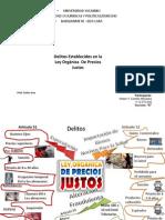MAPA MENTAL DELITOS EN LA LEY ORGANICA PRECIO JUSTO  NIDIAN CASTILLO.pptx