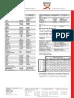 Measurements & Conversions
