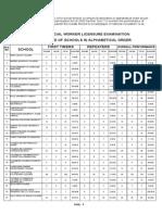 Social Workers June 2014 Peformance of Schools (PhilNews.ph)