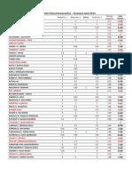 Rezultate Fizica Farmaceutica – Sesiunea Iunie 2014