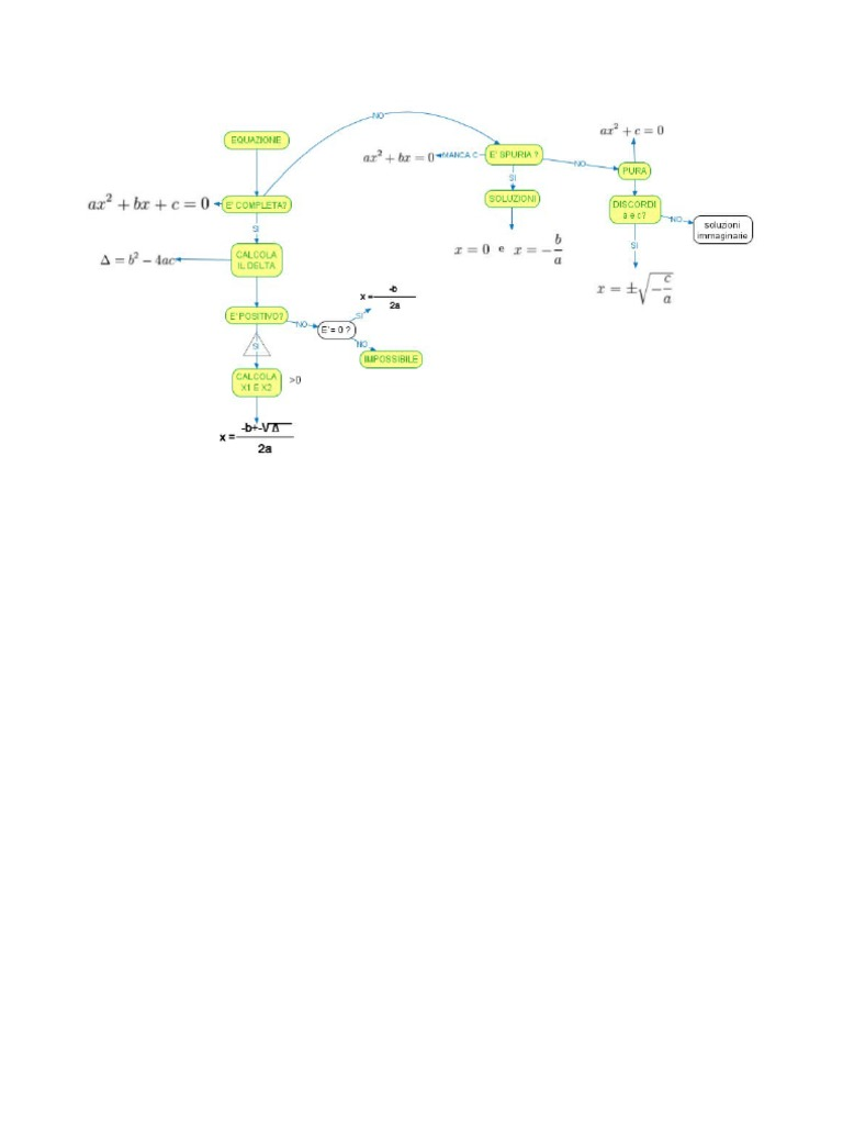 Matematica: EQUAZIONI: ALGORITMO DI RISOLUZIONE