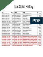 Experience List-Fieldbus Sales History