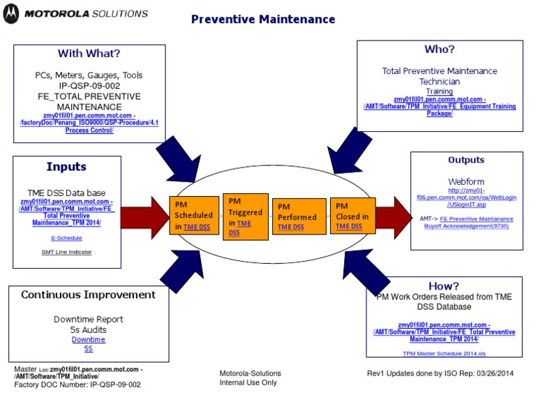 Preventive Maintenance Turtle Diagram