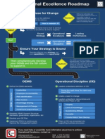 Operational Excellence Roadmap