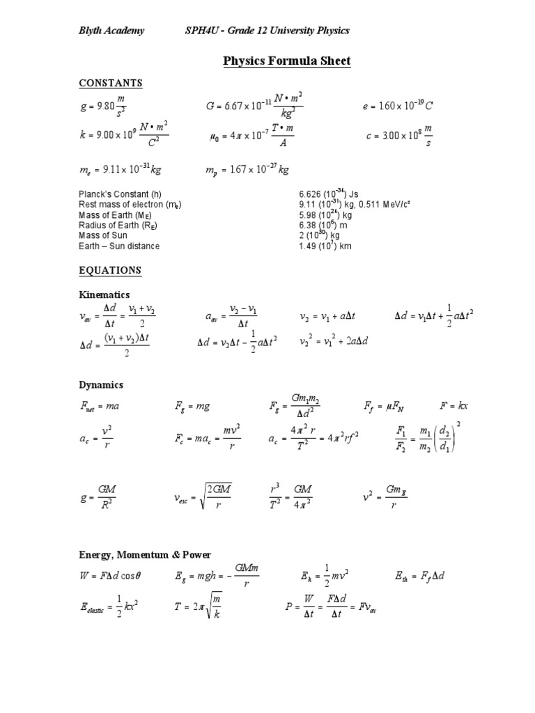 blyth sph4u formula sheet