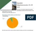 Väljarbarometer 23-29 Juni Sweddit