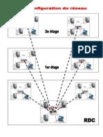 Configuration Du Reseau