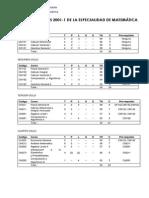 Plan Estudios Matematica 2001