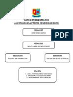 Carta Organisasi Pantia Muzik