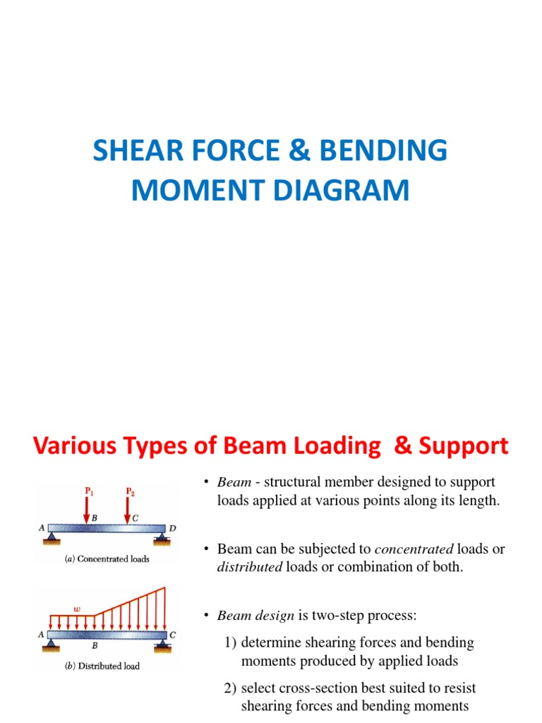 Shear Force Bending Moment Diagram Lecture Beam Diagrams Structure