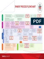 Dpw Des Dev Process Flowchart