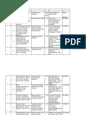 220ffd23da5 UIN100001 | Bangalore | Industries