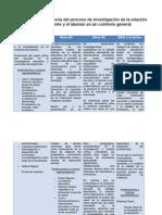 Cuadro de La Trayectoria Del Proceso de Investigación de La Relación Entre El Docente y El Alumno en Un Contexto General