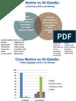 Cosa Nostra vs Al-Qaeda University of Phoenix CJA