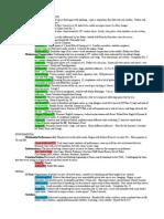 Twentieth Century Music Study Guide
