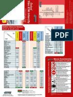 Jadual Keretapi Sektor Utara Selatan