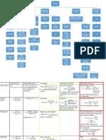 Mapa Conceptual Finanzas y Fórmulas