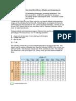Main Jet Correction Chart