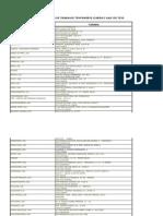 Lista de Empresas Licenciadas de Trabalho Temporário