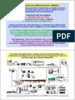 Procesos de fabricacion del Cemento .2009.2010