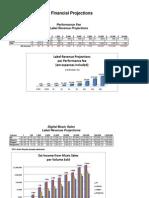 DSR Revenue Projections