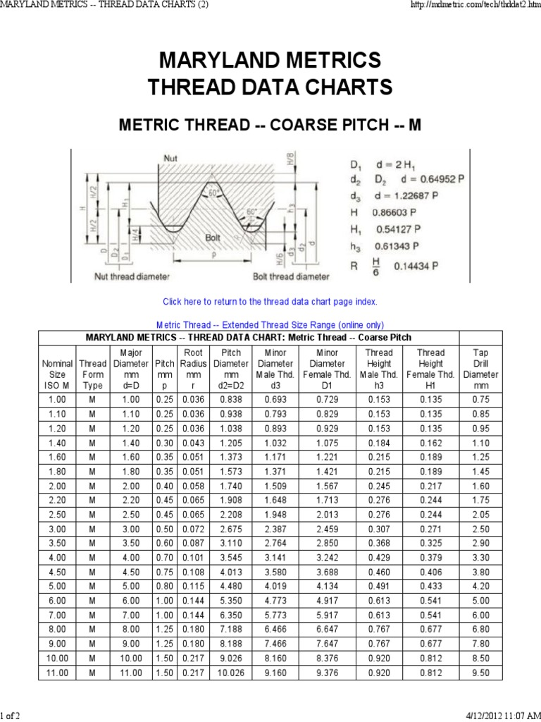 Maryland metrics metric thread coarse mechanical engineering maryland metrics metric thread coarse mechanical engineering manufactured goods nvjuhfo Images