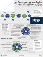 Designing an Agile Web Ecosystem (233372322)