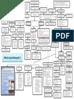 Mind Map IKK