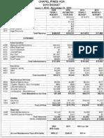Chapel Pines HOA 2010 Budget