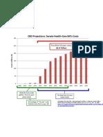 20091123 Senate Bill Cost Chart
