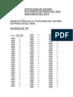 Estadisticas de Exportacions de Estaño Desde 2000