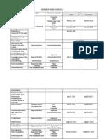 Research Work Schedule